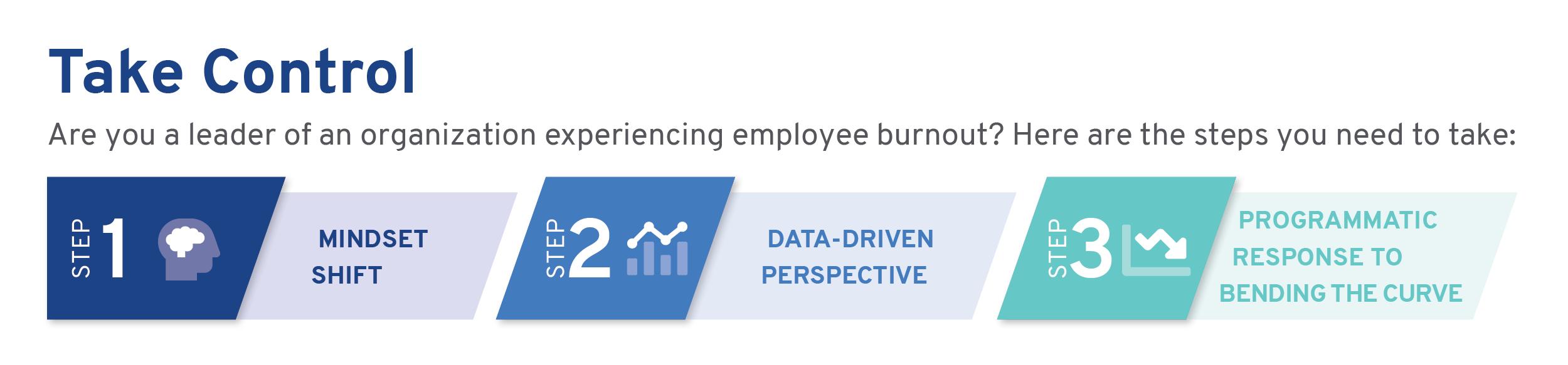 Burnout-Mindset-Shift-Steps-Forward-DHG-Healthcare.jpg