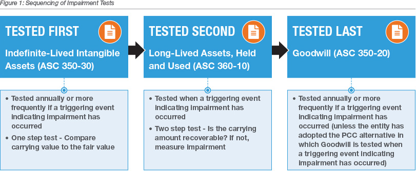 Sequencing of Impairment Test Infographic