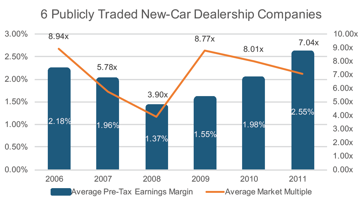 6 Publicly Traded New-Car Dealership Companies graphic