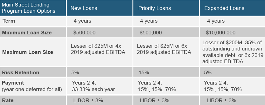Federal Reserve Board 3 Loan Options