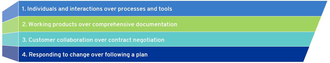 Four-Core-Values-of-Agile-Methodology-Internal-Audit-DHG.png