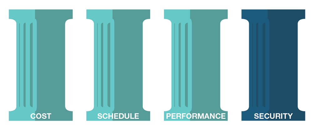 The four pillars: cost, schedule, performance, security