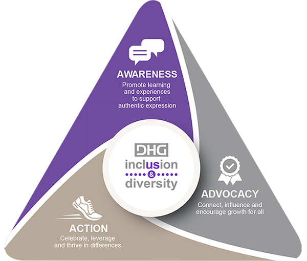 Inclusion and Diversity infographic: Awareness, Advocacy and Action