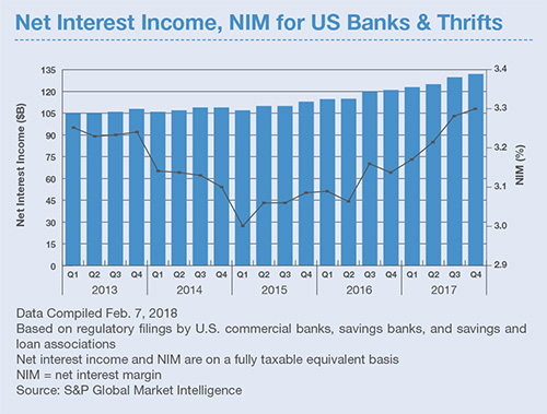 Graph of Net Interest Income, NIM for US Banks & Thrifts
