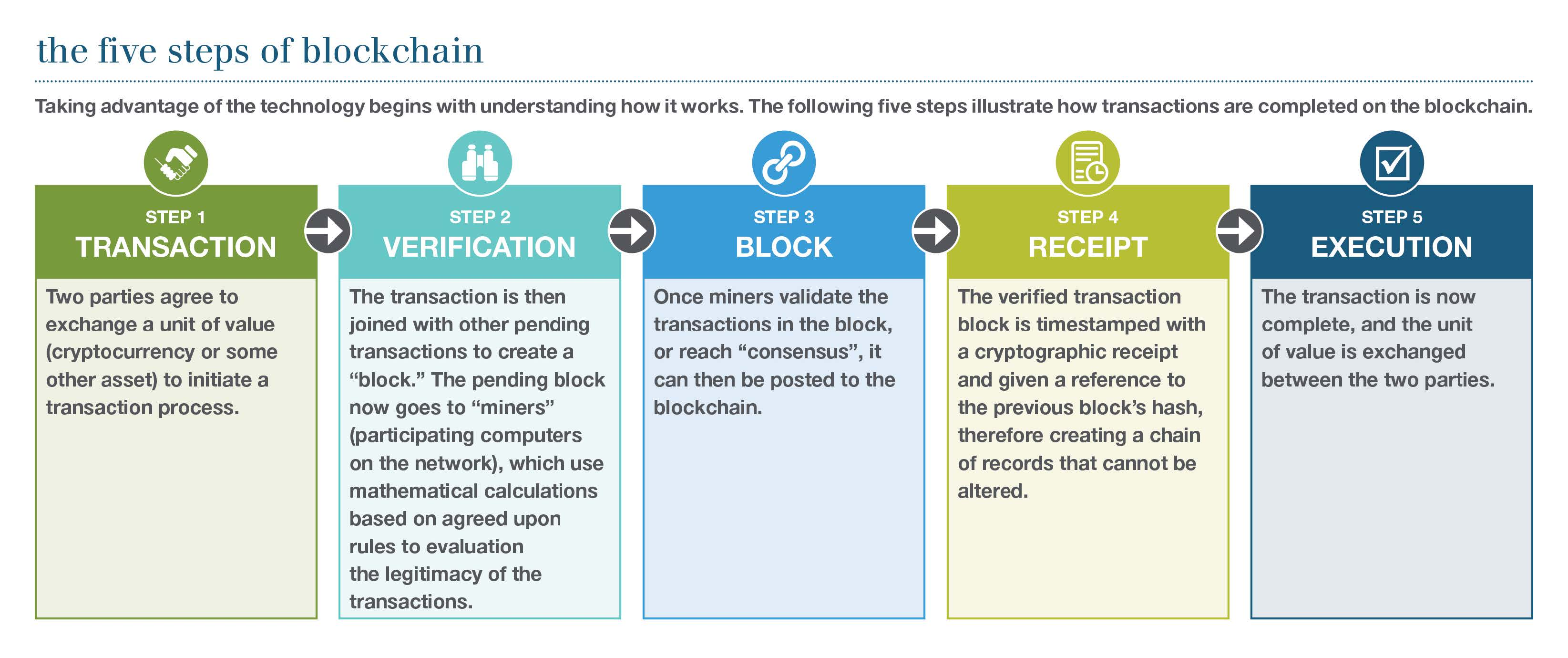 Illustrated guide to the steps of blockchain
