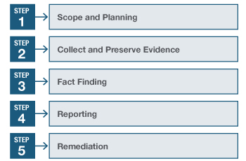 investigations-five-steps.jpg