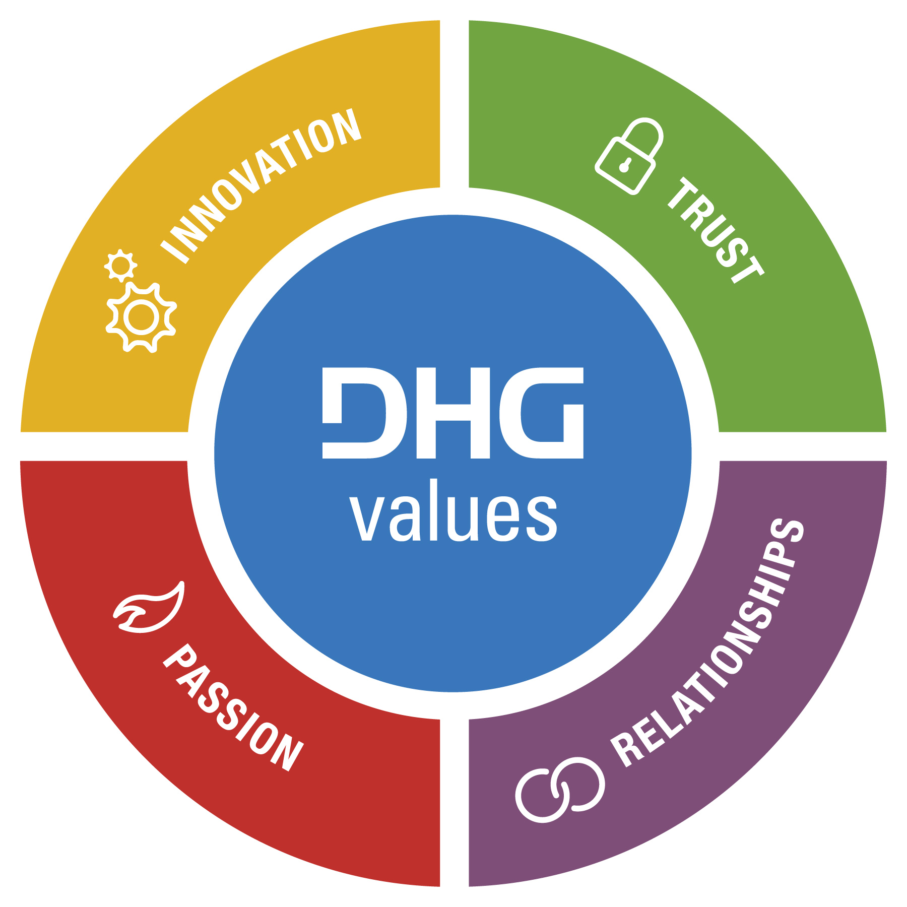 DHG-Values-Wheel