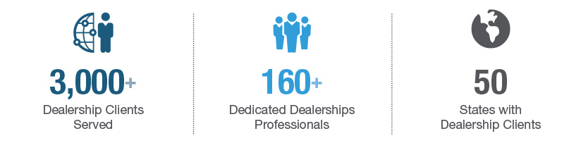 Dealerships-stats