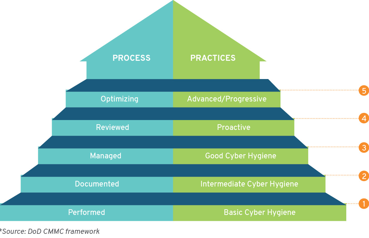 CMMC Processes and Practices graphic